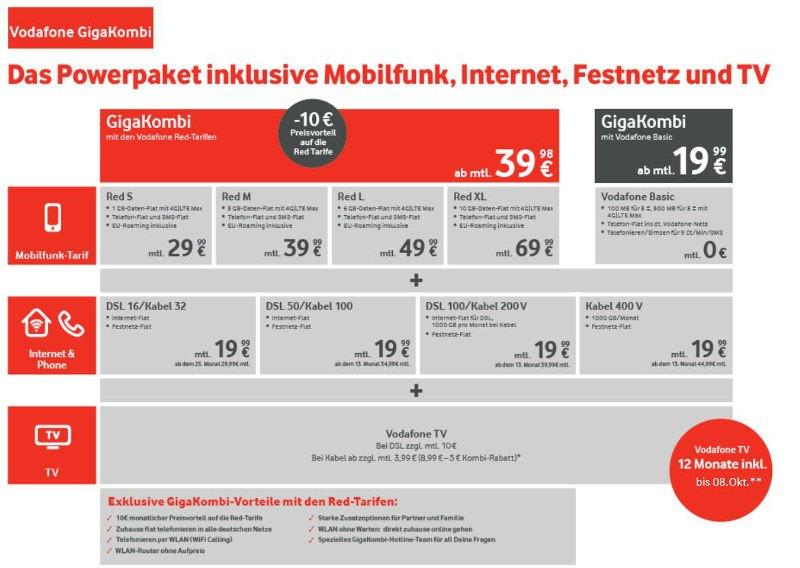 Vodafone_GigaKombi