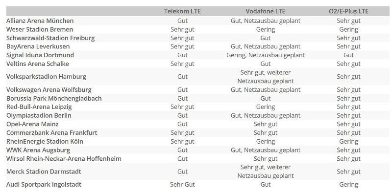 LTE-Bundesliga-Sparhandy