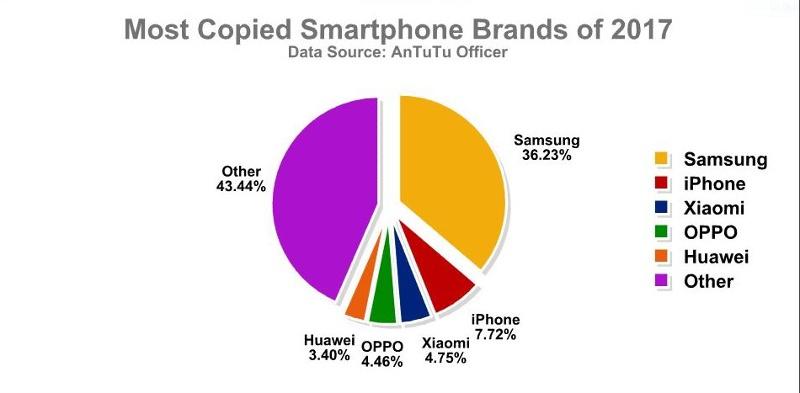 smartphone-klone