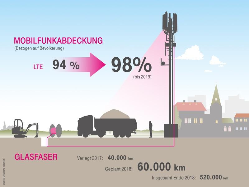 telekom-lte-netzabdeckung