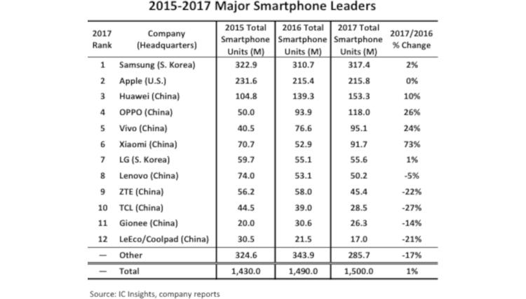 smartphones-china