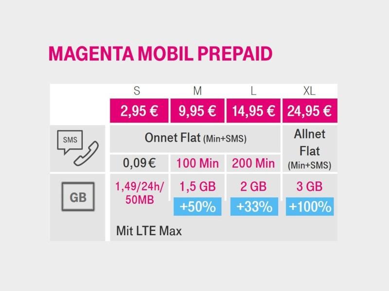 telekom-tarife-prepaid