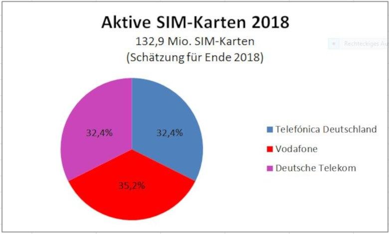 vatm-sim-karten-2018